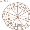西洋占星術のハウスと室って何のこと?