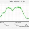Nginxで2週間ほど『斉藤さん』のサーバーサイドを運用してみて