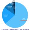 病院63.3% これは何のグラフでしょうか?