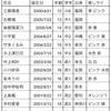 HKT48「脳内パラダイス」公演初日予習 19/3/10