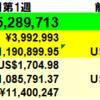 330万円増】投資状況 2021年8月第1週