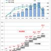 6月の資産運用報告(3)・・・上半期の配当と月別の月次騰落