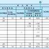 【ビジネス会計検定学習】株主資本等変動計算書について
