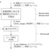 LibROSAにおける Salience (顕著性)スペクトログラムの算出方法の解説