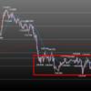 欧州時間の米ドルの見通し ボックス圏内からの値動き