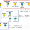 【KNIME】線形判別分析 (Linear Discriminant Analysis) をKNIME Workflowで行う