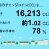 11月分の睦沢町上市場1号発電所のチェンジコインは16,213CCでした!