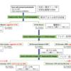 化膿性頸部リンパ節炎と川崎病を見分ける