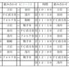 ★★ U-9リーグ戦★★