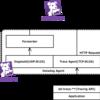 Tracing API を PHP で使って少しずつ理解する Datadog APM