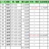 【2018.2.25】ギャンブル収支報告 中山記念的中!・・・からの怒涛の最終3連荘大的中。10万馬券ゲット!万馬券13本目&14本目&15本目&16本目&17本目 おまけで競輪でK5的中も!