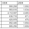 【084_投資】2021年02月の資産運用