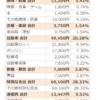 2019年 5月 家計簿