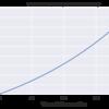 【備忘録】Jupyterで日本語をグラフに表示する