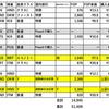 【2019月JGC修行まとめ・7月~8月】サファイヤ到達にて解脱!