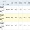 FC東京の試合結果にあわせて投資信託を買う! 2019 #25 (1,004口を積上げ!)  #Jリーグでコツコツ投資