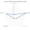 ハンサード (Hansard)ファンド分析⑤MC245HIL Invesco Global Targeted Returns USD