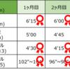 【10kmマラソン】~1ヶ月目~400m×5本 インターバル