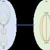 随伴関手の応用 - モノイドとしての随伴関手