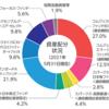 セゾン資産形成の達人ファンド(セゾン投信)まとめ(2021年6月)
