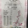 【速報】姫路城マラソン2019