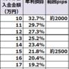 【ループイフダン4すくみ検証結果】10月2週は2500pips証拠金で年利換算21.8%程度。2000pipsで32.7%。売り買い両方決済されておりループ真骨頂です。