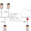 【Java・MyBatis】排他制御の実装方法