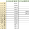首相官邸サイトのワクチン一般接種データ捏造疑惑続報9/3(金)