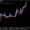 EURCADの買いが今、最も旬の通貨ペア 「通貨の強弱」