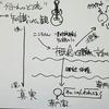 Agile Japan 2017 不確実なプロジェクトに立ち向かう ~未来を占う術~ 事前ミーティング その2