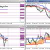ドル売りが長期トレンドに波及しユーロドル上昇か?-DAY22
