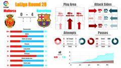 【19-20 ラリーガ 第28節】マジョルカ vs バルセロナ