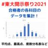 2021年東大合格者206人の開示結果を集計!どの科目で稼いだ?