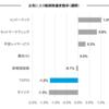 お気に入り銘柄の株価変動(8月14日週)