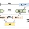 開発工程(結合・総合テスト)