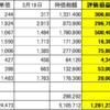 210319 日本株状況