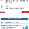 岡山県新型コロナウイルス本日(16日)も感染確認しています。
