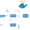 Docker&DockerHubチュートリアル