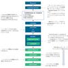 Nuxt.jsのライフサイクル覚書
