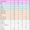 【チームニュース】 2019-20シーズンのM.O.Mを集計