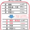 広島県 国道185号先小倉交差点下り線の車線運用が変更されます