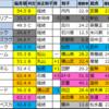 【明日のメインレース予想(新潟・札幌)】2020/8/8(土)