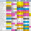 【高松宮記念2020】偏差値1位はグランアレグリア