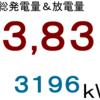2020年8月分発電量&放電量