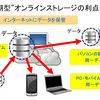 """自動的にデータ保存 """"(同期型)オンラインストレージ・サービス"""" 無料ながら大容量"""