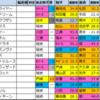 【チャンピオンズカップ枠順確定2020】全頭詳細コメントつき