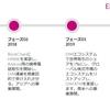 【仮想通貨】DIMCOINのICOに参加してみました!!