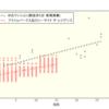 【プライムパークス品川シーサイド ザ・レジデンス】新築価格の分析