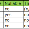 【SQL Server】クラスター化インデックスと非クラスター化インデックス