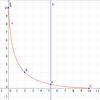 変数の値の変化のしかたをコントロールする